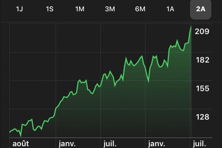 1000 milliards de dollars: «une étape significative, mais pas la mesure la plus importante du succès d'Apple»